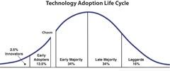 Gráfico de adoção da tecnologia