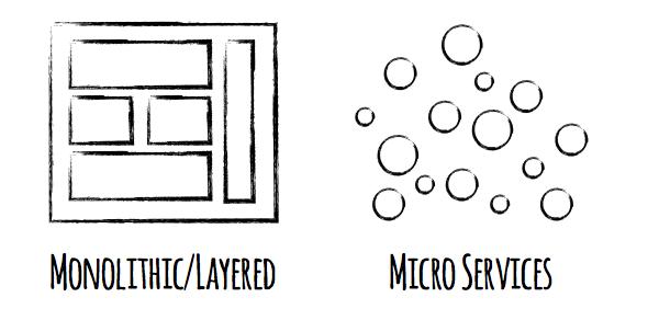 Introdução ao conceito de Micro services