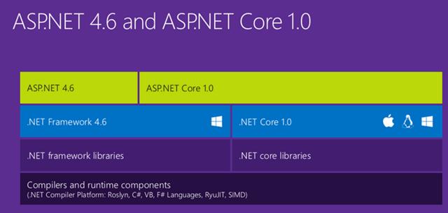 O .NET Core é o futuro do .NET hoje !!!