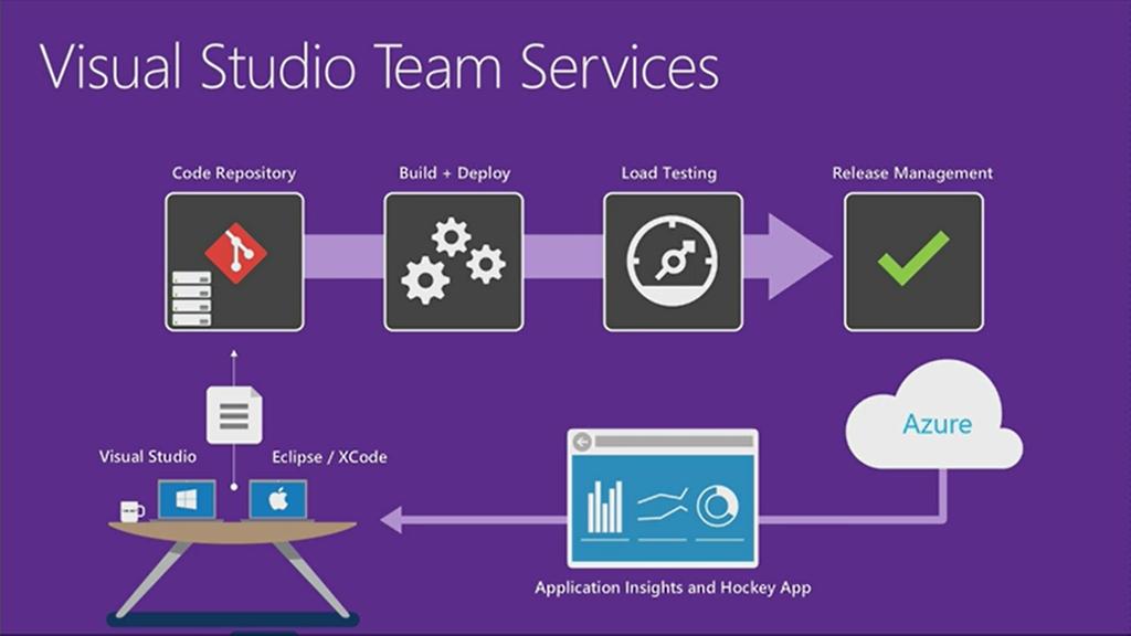 Perguntas e respostas sobre o Visual Studio Team Services