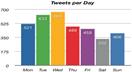Estatísticas no Twitter com TweetStats