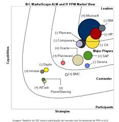 IDC destaca Microsoft em ALM 2011